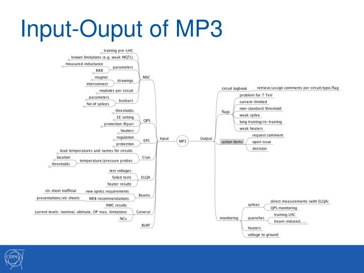 Input ouput of mp3