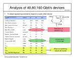 analysis of 40 80 160 gbit s devices