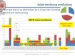 interventions evolution