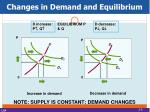 changes in demand and equilibrium