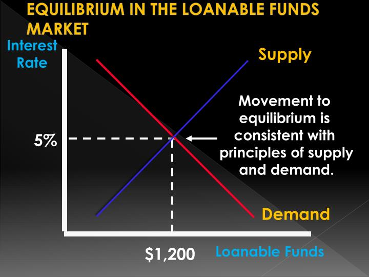 EQUILIBRIUM IN THE LOANABLE FUNDS MARKET