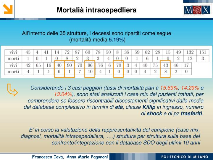 Mortalià intraospedliera