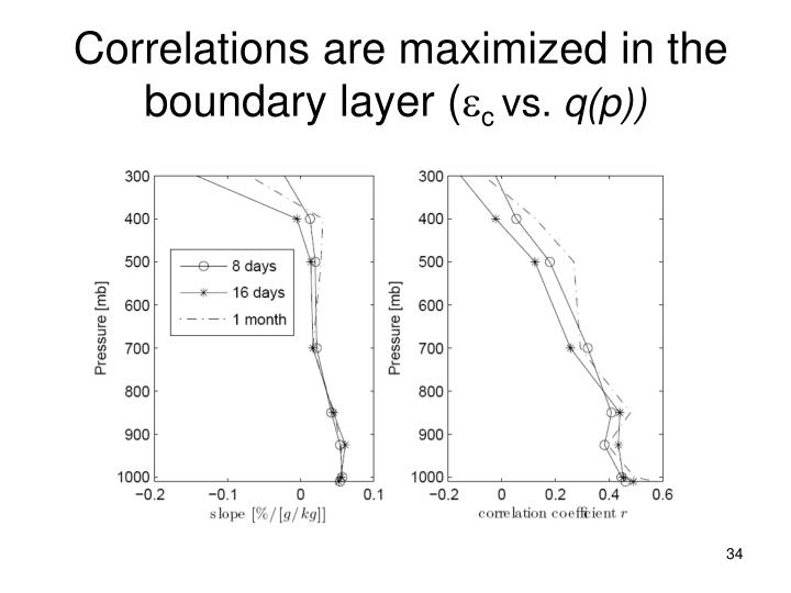 Correlations are maximized in the boundary layer (