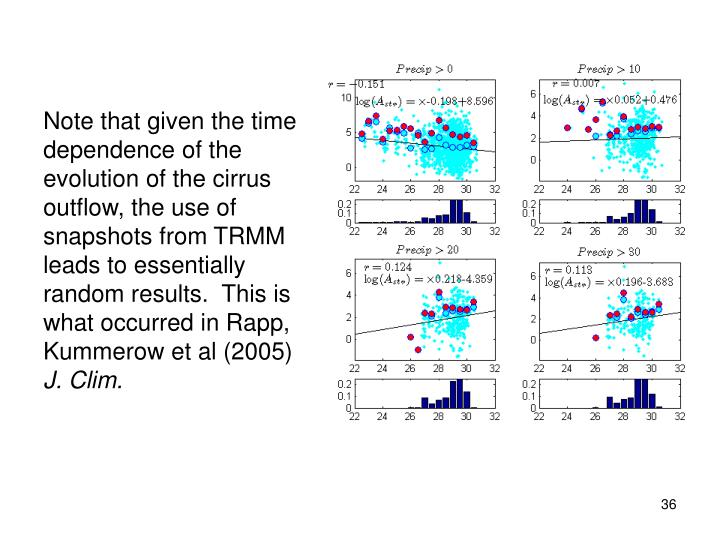 Note that given the time dependence of the evolution of the cirrus outflow, the use of snapshots from TRMM leads to essentially random results.  This is what occurred in Rapp, Kummerow et al (2005)