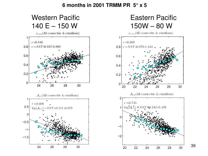 6 months in 2001 TRMM PR  5