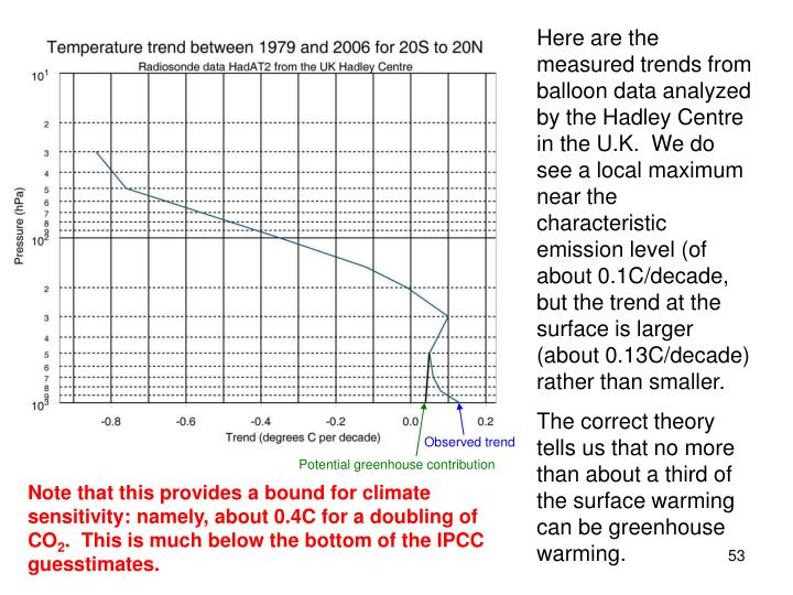 Here are the measured trends from balloon data analyzed by the Hadley Centre in the U.K.  We do see a local maximum near the characteristic emission level (of about 0.1C/decade, but the trend at the surface is larger (about 0.13C/decade) rather than smaller.