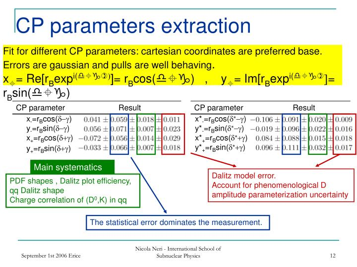 CP parameters extraction