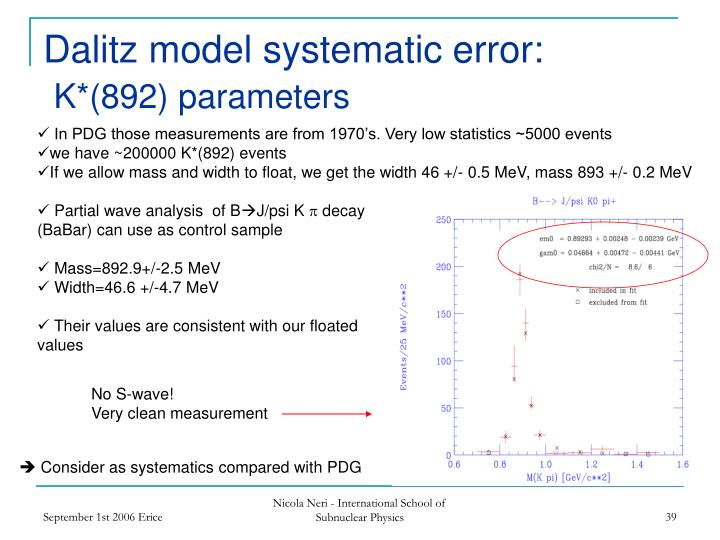 Dalitz model systematic error: