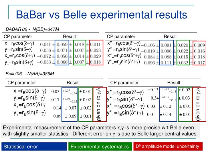 BaBar vs Belle experimental results