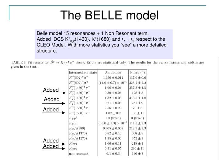 The BELLE model
