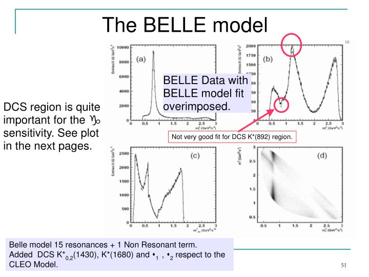 BELLE Data with
