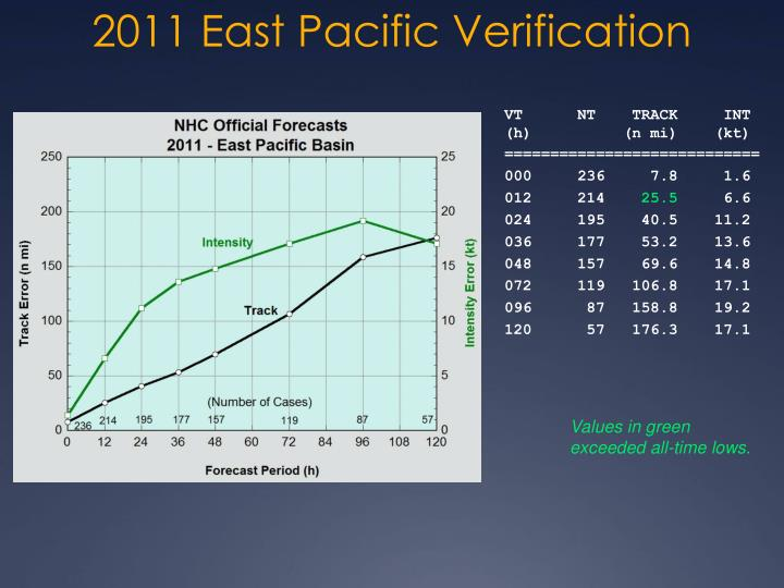 2011 East Pacific Verification