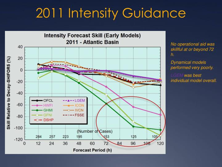 2011 Intensity Guidance