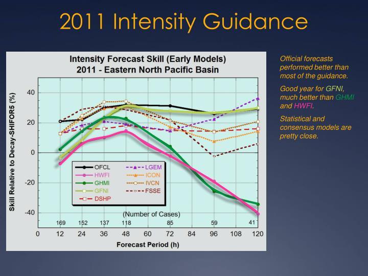 2011 Intensity Guidance