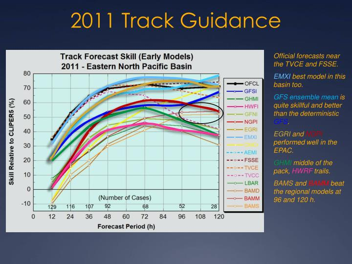 2011 Track Guidance