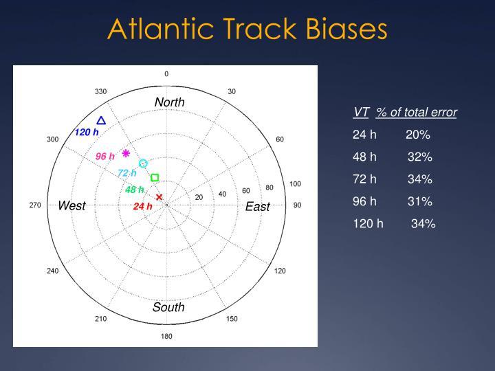 Atlantic Track Biases