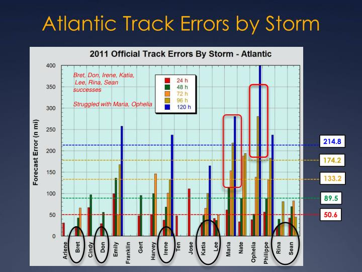 Atlantic Track Errors by Storm