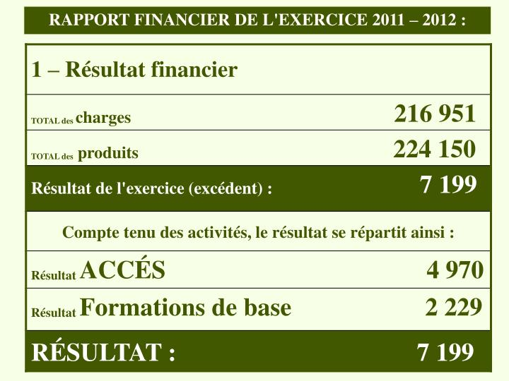 RAPPORT FINANCIER DE L'EXERCICE 2011 – 2012 :