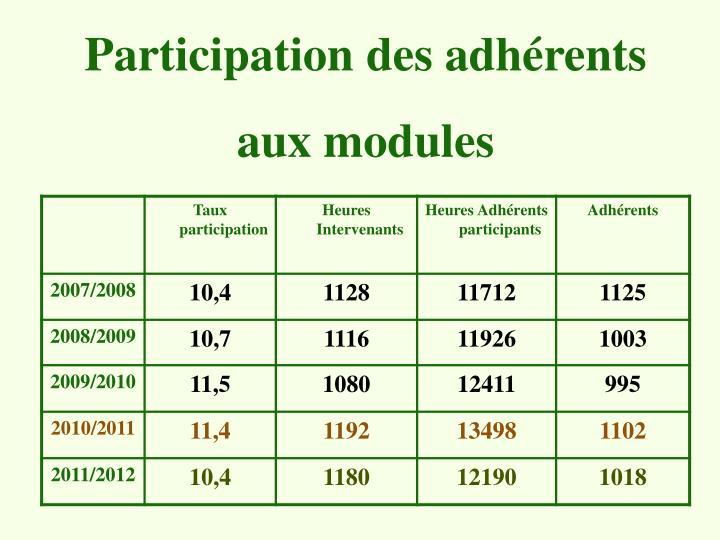 Participation des adhérents