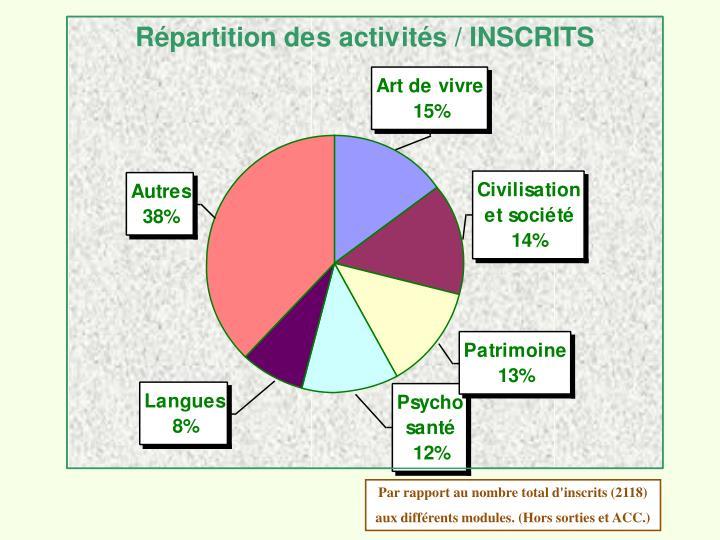 Par rapport au nombre total d'inscrits (2118)