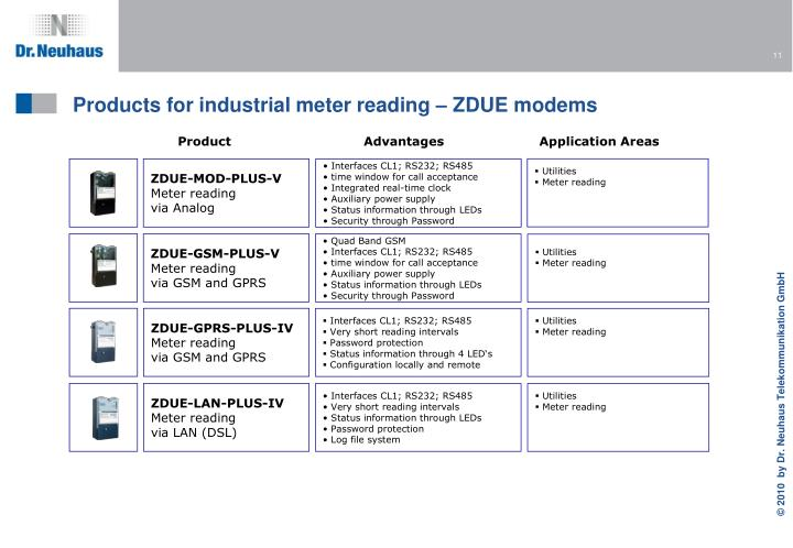 Products for industrial meter reading