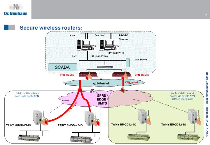 Secure wireless routers: