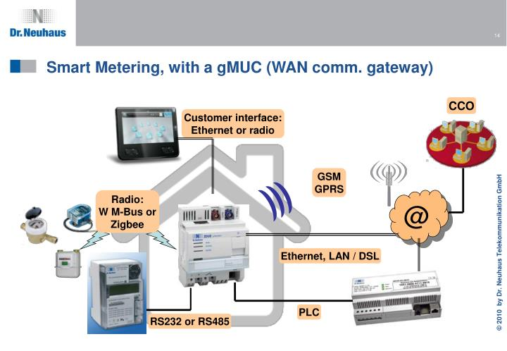 Smart Metering, with a gMUC (WAN comm. gateway)
