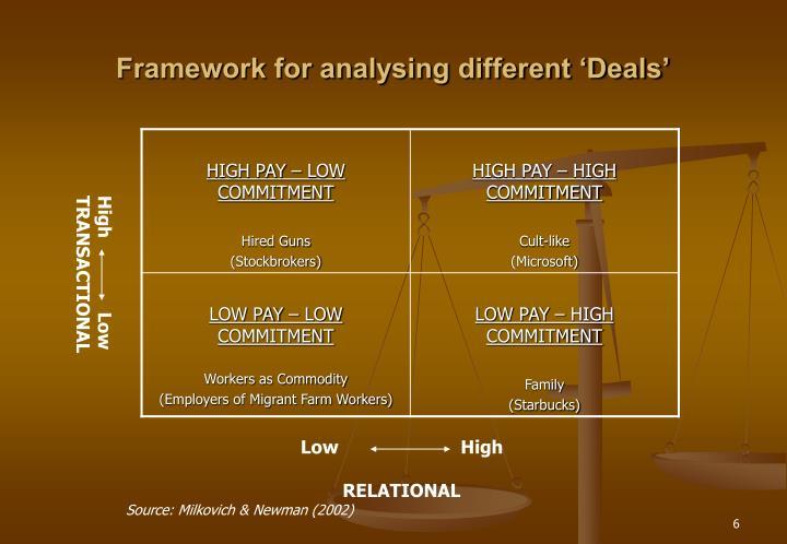 Framework for analysing different 'Deals'