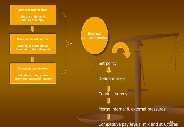 Labour market factors: