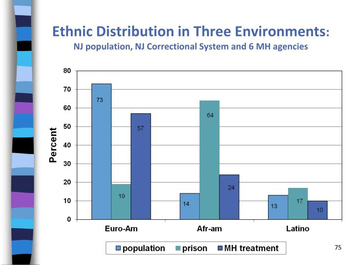 Ethnic Distribution in Three Environments