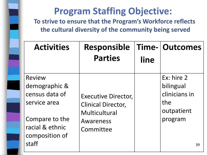 Program Staffing Objective: