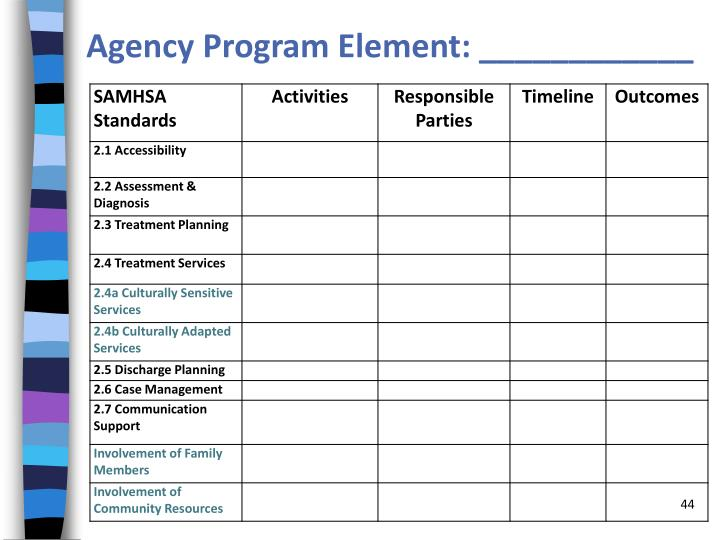 Agency Program Element: ____________