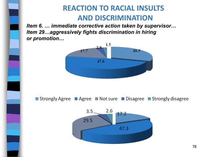 REACTION TO RACIAL INSULTS