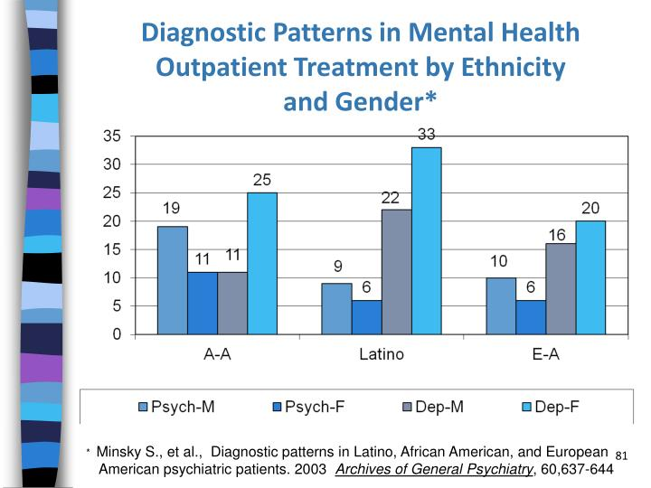 Diagnostic Patterns in Mental Health