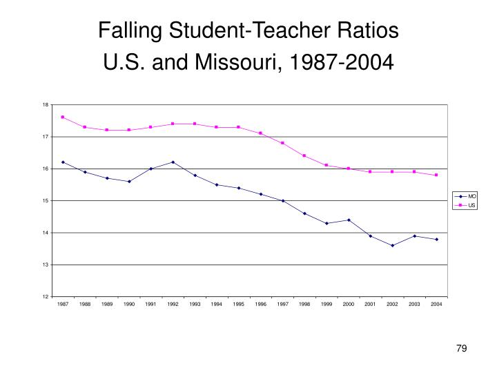 Falling Student-Teacher Ratios