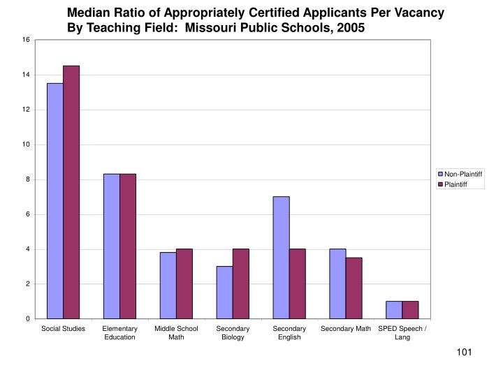 Median Ratio of Appropriately Certified Applicants Per Vacancy