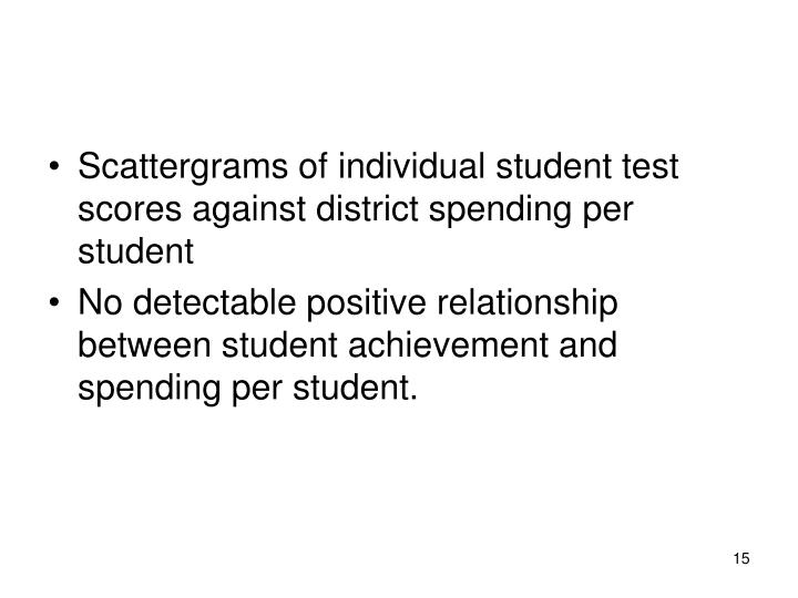 Scattergrams of individual student test scores against district spending per student