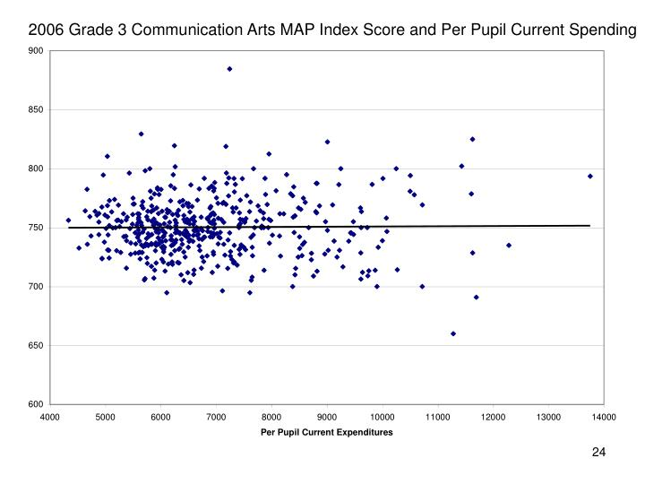 2006 Grade 3 Communication Arts MAP Index Score and Per Pupil Current Spending
