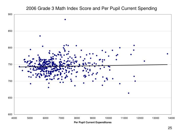2006 Grade 3 Math Index Score and Per Pupil Current Spending