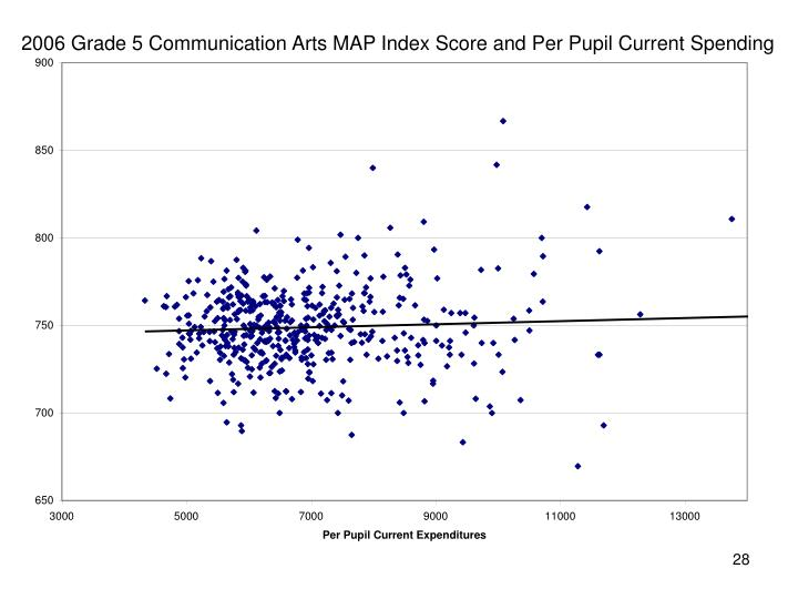 2006 Grade 5 Communication Arts MAP Index Score and Per Pupil Current Spending