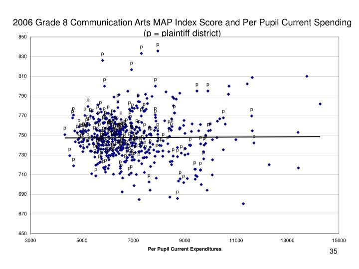 2006 Grade 8 Communication Arts MAP Index Score and Per Pupil Current Spending