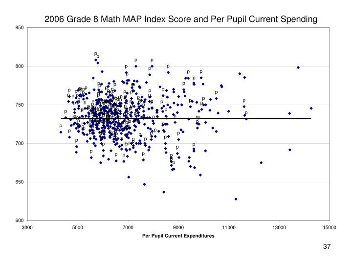 2006 Grade 8 Math MAP Index Score and Per Pupil Current Spending