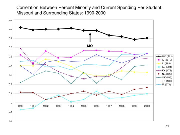 Correlation Between Percent Minority and Current Spending Per Student: