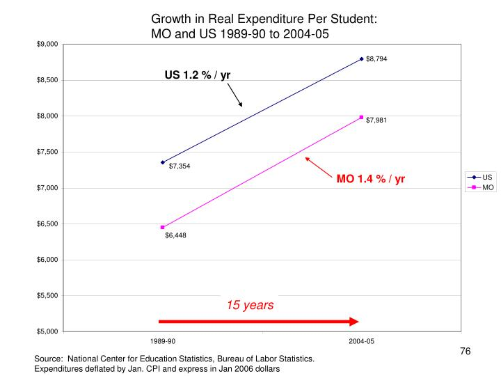 Growth in Real Expenditure Per Student: