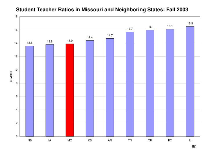 Student Teacher Ratios in Missouri and Neighboring States: Fall 2003
