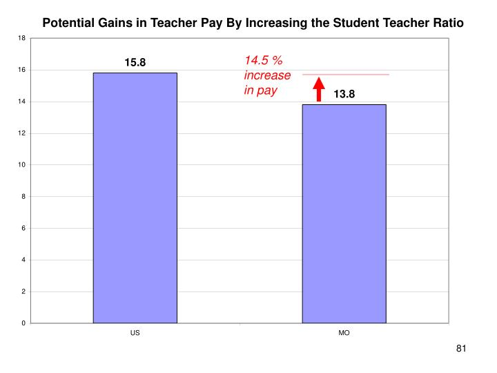 Potential Gains in Teacher Pay By Increasing the Student Teacher Ratio