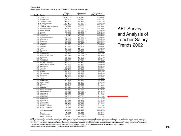 AFT Survey