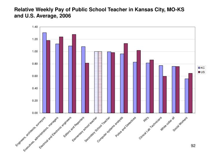 Relative Weekly Pay of Public School Teacher in Kansas City, MO-KS