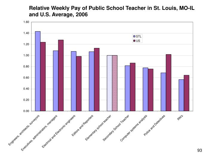 Relative Weekly Pay of Public School Teacher in St. Louis, MO-IL