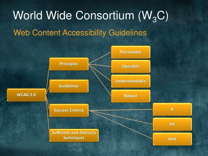 World Wide Consortium (W
